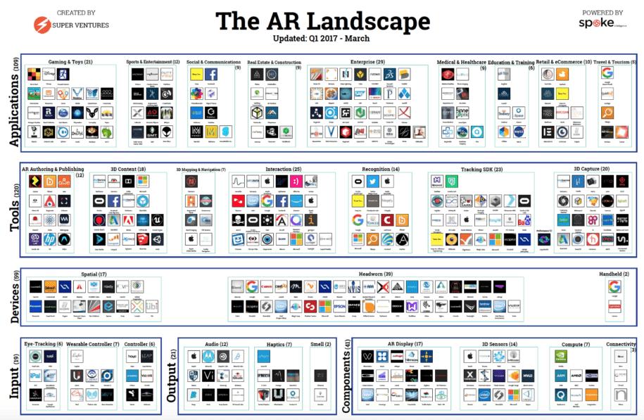 AR Landscape Startups Chart by Superventures