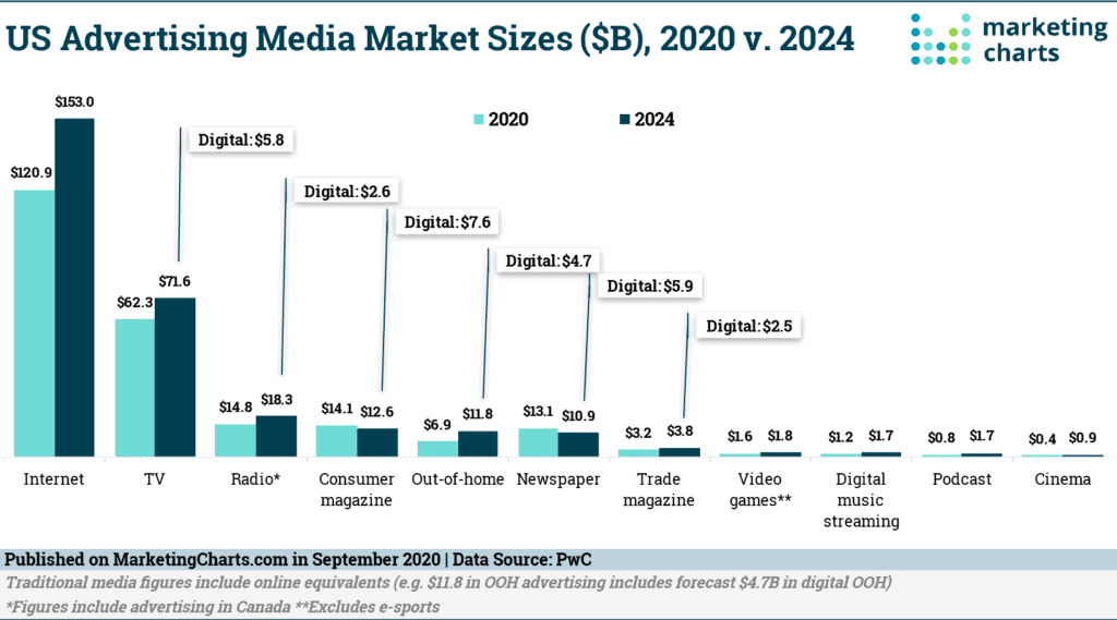 US Advertising Media Market Sizes 2020 vs 2024