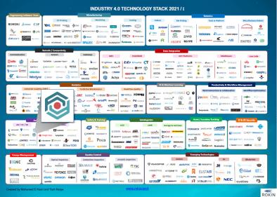 Industry40_landscape_Rokin_Inglobe_Technologies